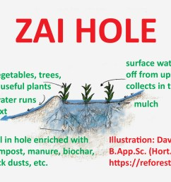zai hole invented in africa the space up slope from the hole acts as a catchment for water which then flows into the hole only really needed in dry  [ 2317 x 1623 Pixel ]