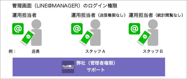 管理画面LINE@MANAGER)のログイン権限。適切な権限でLINE@を運用しましょう。