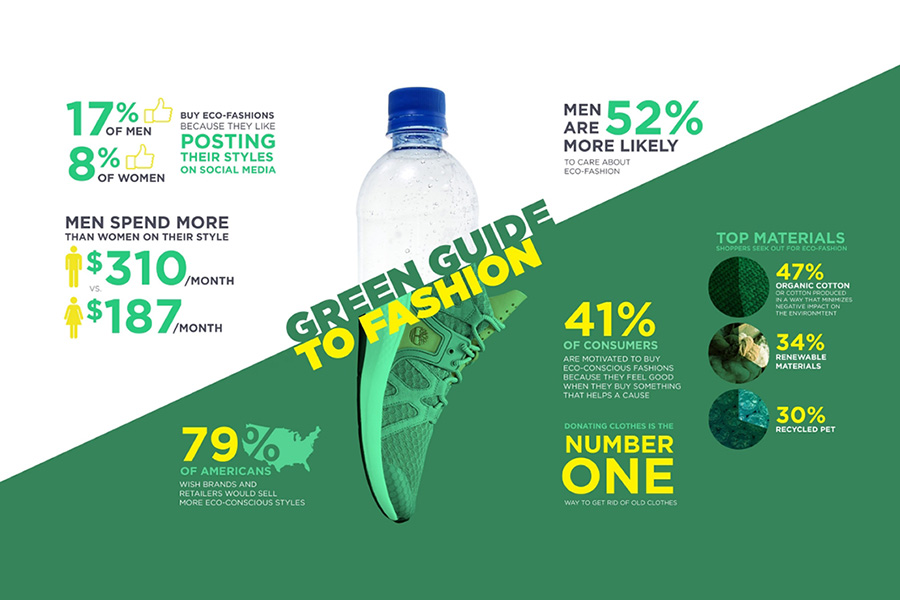Men Spend More on 'Green' Fashion Than Women