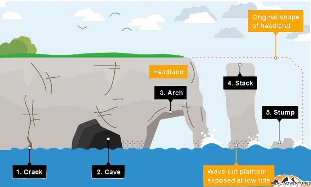 caves arches stacks and stumps diagram featherlite weedeater fuel line the coastline of connemara real adventures base arch continually becomes wider through further erosion until its roof too heavy collapses into sea this leaves a stack an