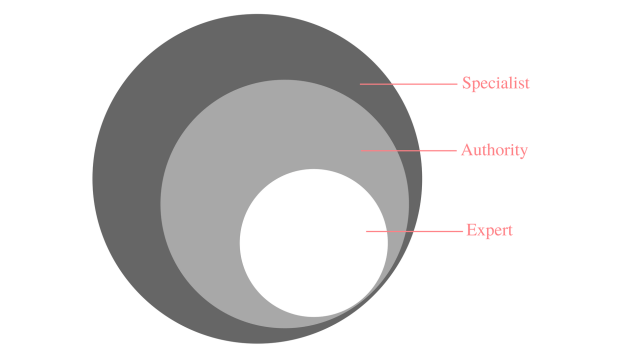 subsets of specializing