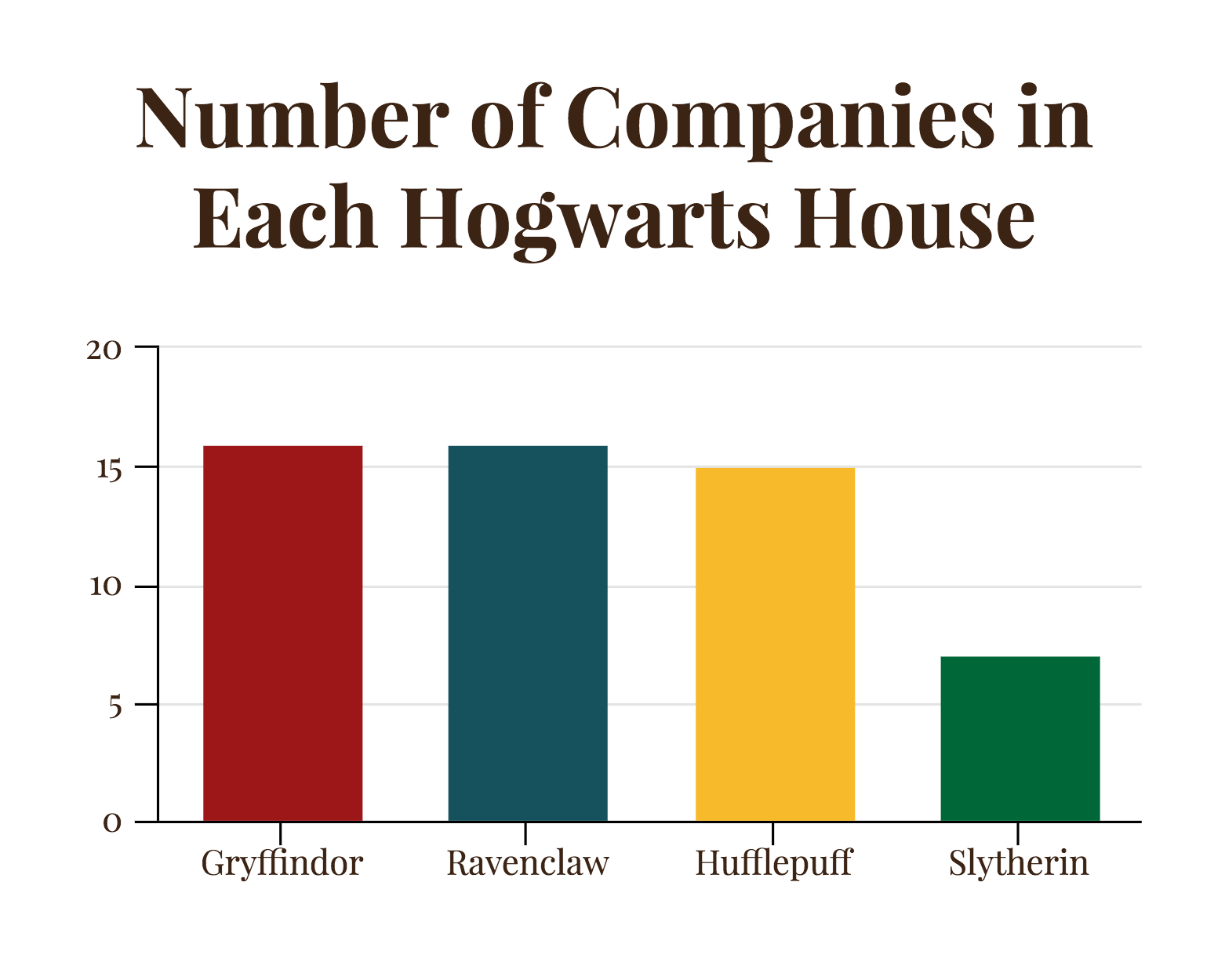 When It Comes To Harry Potter Which Hogwarts House Should