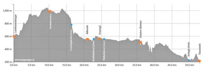 Laugavegur trek: výškový profil