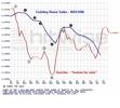Bill-Tancer Existing-Home-Sales-Indicator2