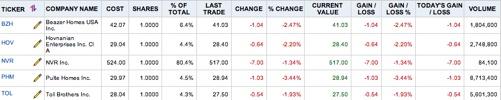 Builder Stocks