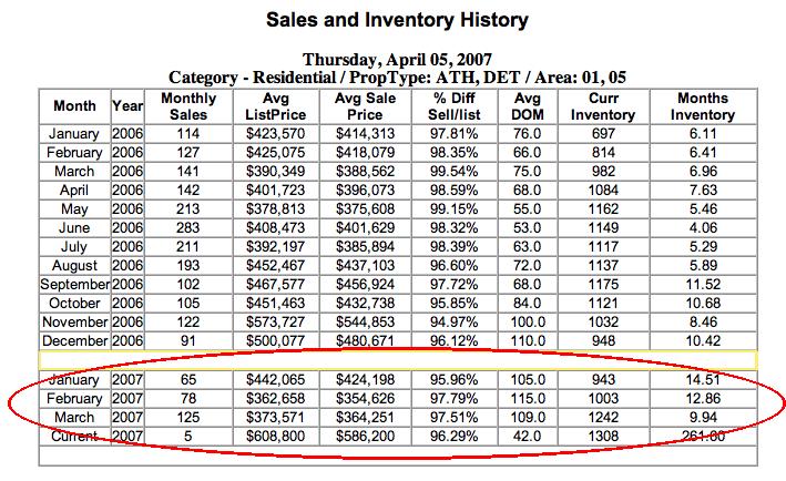 Charlalbemarle Inventory Nocondos