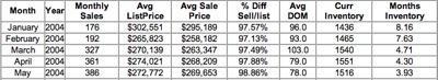 Inventory 2004-2
