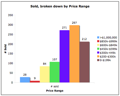Closed Transactions by Price Range in Charlottesville/Albemarle in 2007