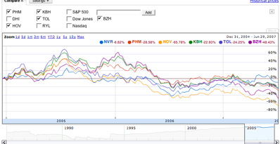 Homebuilders Stocks Compared