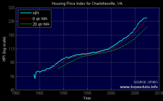 Housing appreciation rate for Charlottesville Virginia-1