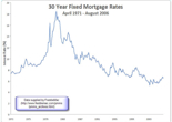 30-Year-Interest-Rates