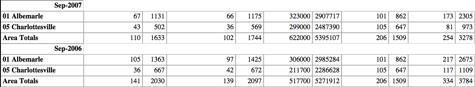 Charlottesville Housing Market statistics