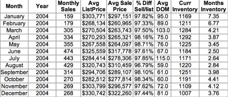 2004 Sold - Charlottesville & Albemarle, Greene, Fluvanna, Nelson, Louisa - Single Family homes and attached homes