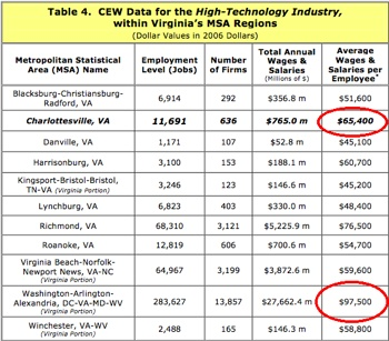 Tech-Salaries-In-The-Charlottesville-Area