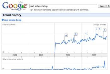 Google Trends Real Estate Blogs