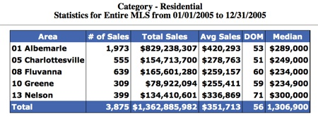 Sold-In-Charlottesville-Region-2005