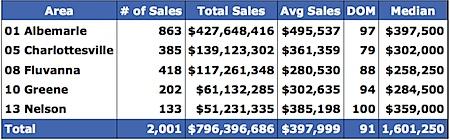Single-family-2007-Median-Price-Range-Charlottesville-Albemarle-Fluvanna-Greene-Nelson.png