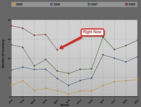 /Users/jimduncan/Desktop/2005-2008-central-virginia-real-estate-market-inventory-snapshot