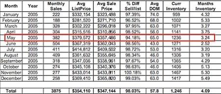 2005-Charlottesville-Albemarle-Real-Estate-Market-Analysis-Snapshot
