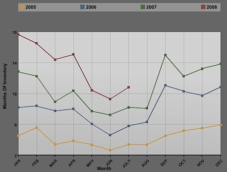 Charlottesville and Albemarle real estate market historical inventory trends