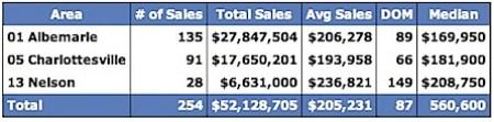 Sold Condos 2007