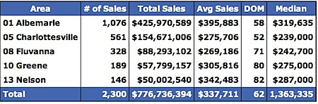 Sold Data for Albemarle, Charlottesville, Fluvanna, Greene and Nelson for 2006