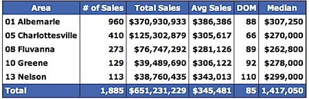 Sold Data for Albemarle, Charlottesville, Fluvanna, Greene and Nelson for 2007