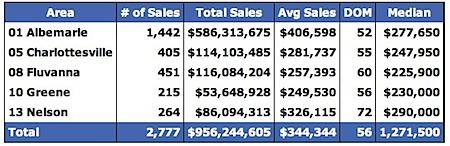 Median-Prices-for-Charlottesville-Virginia-Region-2005