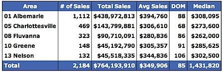 Median-Prices-for-Charlottesville-Virginia-Region-2007