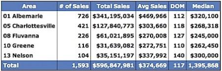 Median-Prices-for-Charlottesville-Virginia-Region-2008