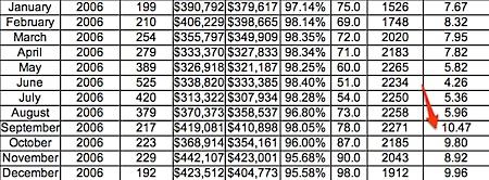 Absorption Rate for 2006 - Charlottesville, Albemarle, Fluvanna, Greene, Nelson
