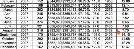 Absorption Rate for 2007 - Charlottesville, Albemarle, Fluvanna, Greene, Nelson