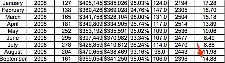 Absorption Rate for 2008 - Charlottesville, Albemarle, Fluvanna, Greene, Nelson