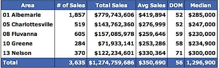 2005 Median Home Prices for Charlottesville, Albemarle, Fluvanna, Greene and Nelson