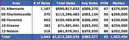 Single Family 2005 Median Home Prices for Charlottesville, Albemarle, Fluvanna, Greene and Nelson
