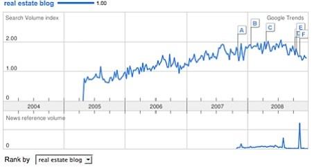 Trending of real estate blogs in Google