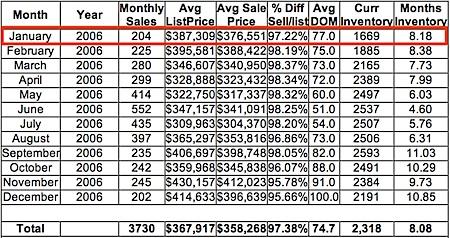 2006 Market Statistics for Central Virginia real estate market