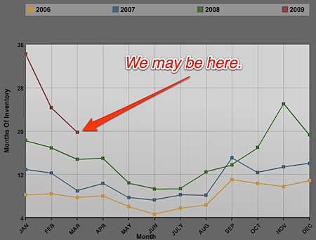 Inventory History for Charlottesville Albemarle and Central Virginia region