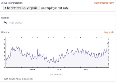 Charlottesville Unemployment trends - courtesy Wolfram Alpha