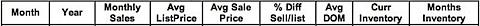Charlottesville Albemarle housing market inventory