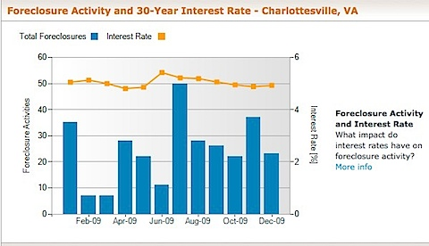 Charlottesville Foreclosure Activity