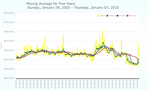 Charlottesville MLS Moving Average Prices for past 5 years