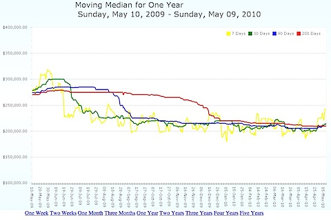 Moving median average home sale price for Charlottesville MLS for past year