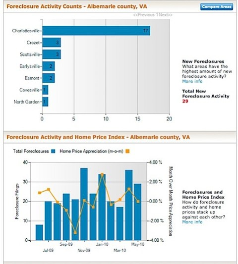 Albemarle County Foreclosure Rate and Foreclosure Activity Information - May 2010