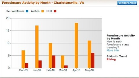 Charlottesville Foreclosure Rate and Foreclosure Activity Information - may 2010