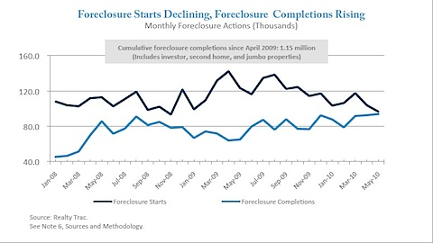 National Foreclosure data - Mildly irrelevant