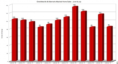 Charlottesville & Albemarle Attached Home Sales - June & July