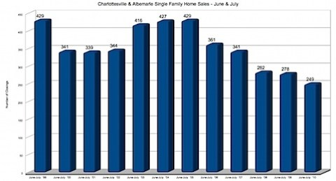 Charlottesville & Albemarle Single Family Home Sales - June & July
