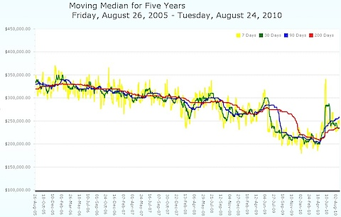 Moving Median Average for Charlottesville MLS - Five years
