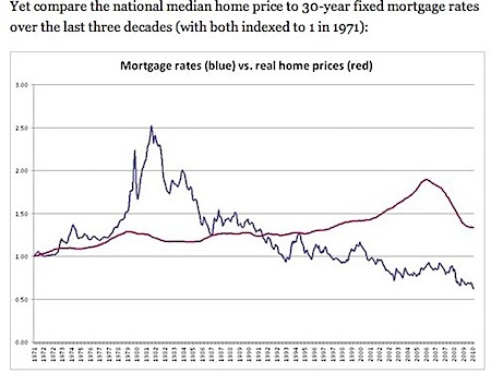 Mortgage Rates and Home Prices - NYTimes.com.jpg